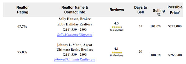 Sample Realtor Ratings and Reviews Report