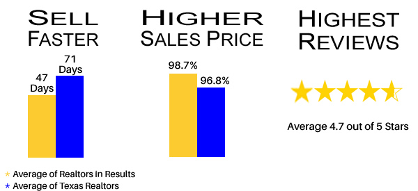 Realtor Ratings and Reviews Charts Texas